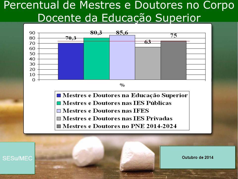 Outubro de 2014 SESu/MEC Percentual de Mestres e Doutores no Corpo Docente da Educação Superior