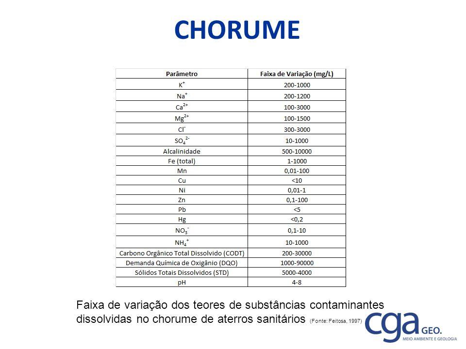CHORUME Faixa de variação dos teores de substâncias contaminantes dissolvidas no chorume de aterros sanitários (Fonte: Feitosa, 1997)
