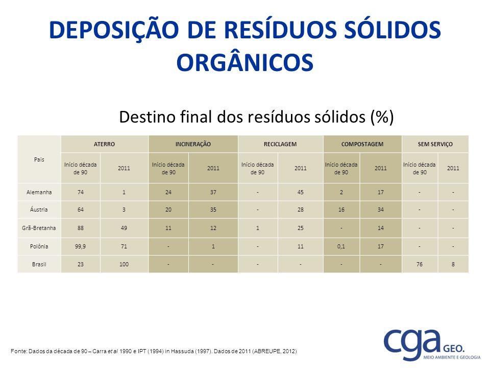 DEPOSIÇÃO DE RESÍDUOS SÓLIDOS ORGÂNICOS Destino final dos resíduos sólidos (%) Pais ATERROINCINERAÇÃORECICLAGEMCOMPOSTAGEMSEM SERVIÇO Início década de