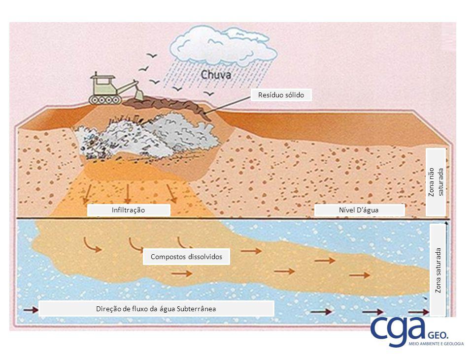Nível D'água Resíduo sólido Compostos dissolvidos Direção de fluxo da água Subterrânea Zona saturada Zona não saturada Infiltração
