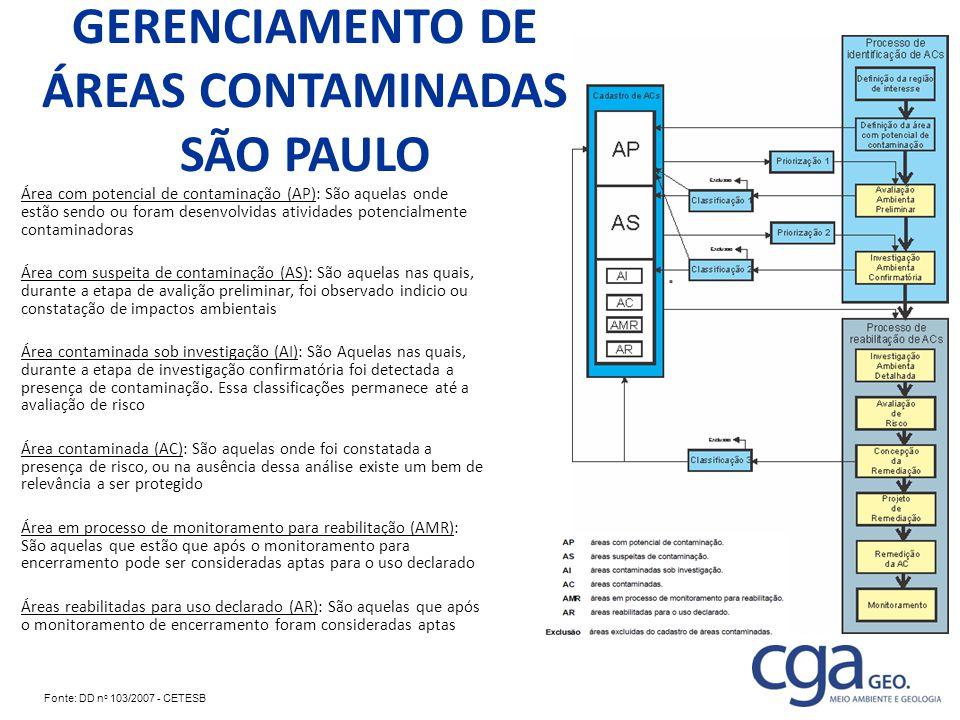 GERENCIAMENTO DE ÁREAS CONTAMINADAS SÃO PAULO Área com potencial de contaminação (AP): São aquelas onde estão sendo ou foram desenvolvidas atividades