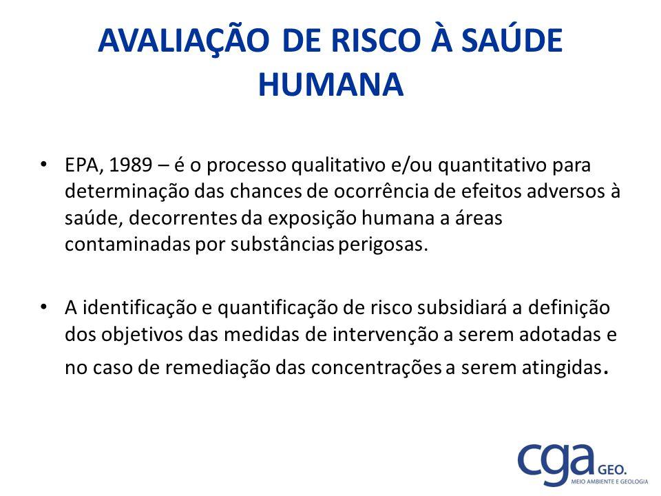 AVALIAÇÃO DE RISCO À SAÚDE HUMANA EPA, 1989 – é o processo qualitativo e/ou quantitativo para determinação das chances de ocorrência de efeitos advers
