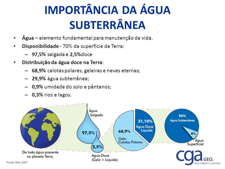 IMPORTÂNCIA DA ÁGUA SUBTERRÂNEA Água – elemento fundamental para manutenção da vida. Disponibilidade - 70% da superfície da Terra: – 97,5% salgada e 2