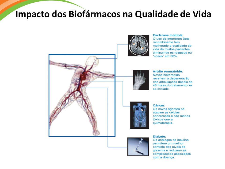 Impacto dos Biofármacos na Qualidade de Vida