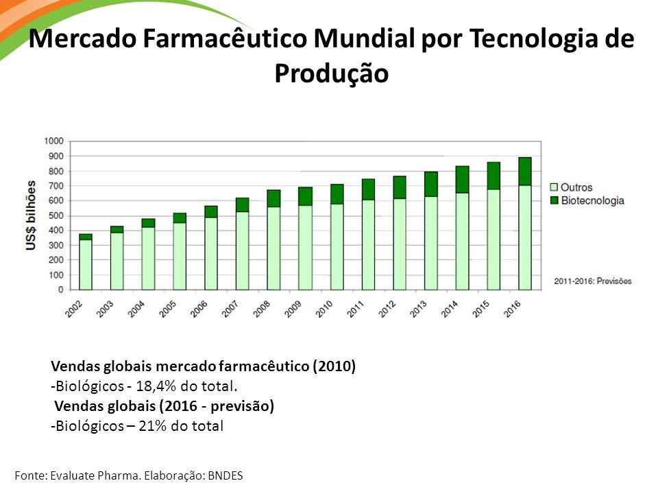 Mercado Farmacêutico Mundial por Tecnologia de Produção Fonte: Evaluate Pharma. Elaboração: BNDES Vendas globais mercado farmacêutico (2010) -Biológic