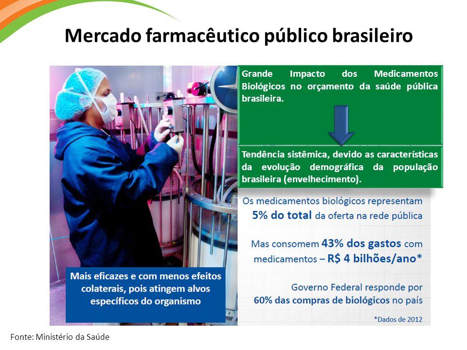 Fonte: Ministério da Saúde Grande Impacto dos Medicamentos Biológicos no orçamento da saúde pública brasileira. Grande Impacto dos Medicamentos Biológ