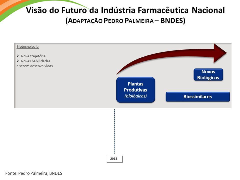Biotecnologia  Nova trajetória  Novas habilidades a serem desenvolvidas Plantas Produtivas (biológicos) Biossimilares Novos Biológicos Fonte: Pedro