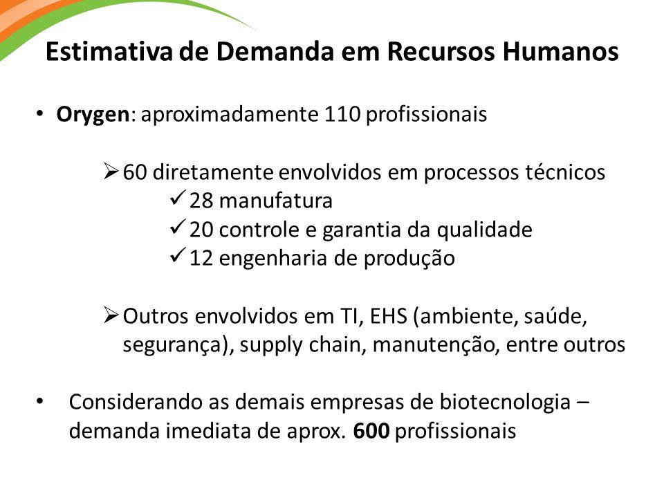 Estimativa de Demanda em Recursos Humanos Orygen: aproximadamente 110 profissionais  60 diretamente envolvidos em processos técnicos 28 manufatura 20