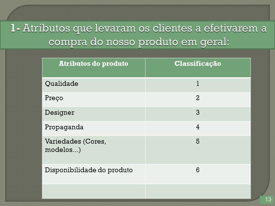 13 Atributos do produtoClassificação Qualidade1 Preço2 Designer3 Propaganda4 Variedades (Cores, modelos...) 5 Disponibilidade do produto6