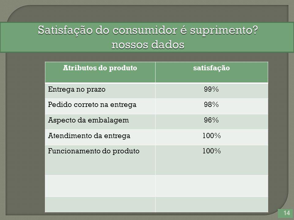 14 Atributos do produtosatisfação Entrega no prazo99% Pedido correto na entrega98% Aspecto da embalagem96% Atendimento da entrega100% Funcionamento do