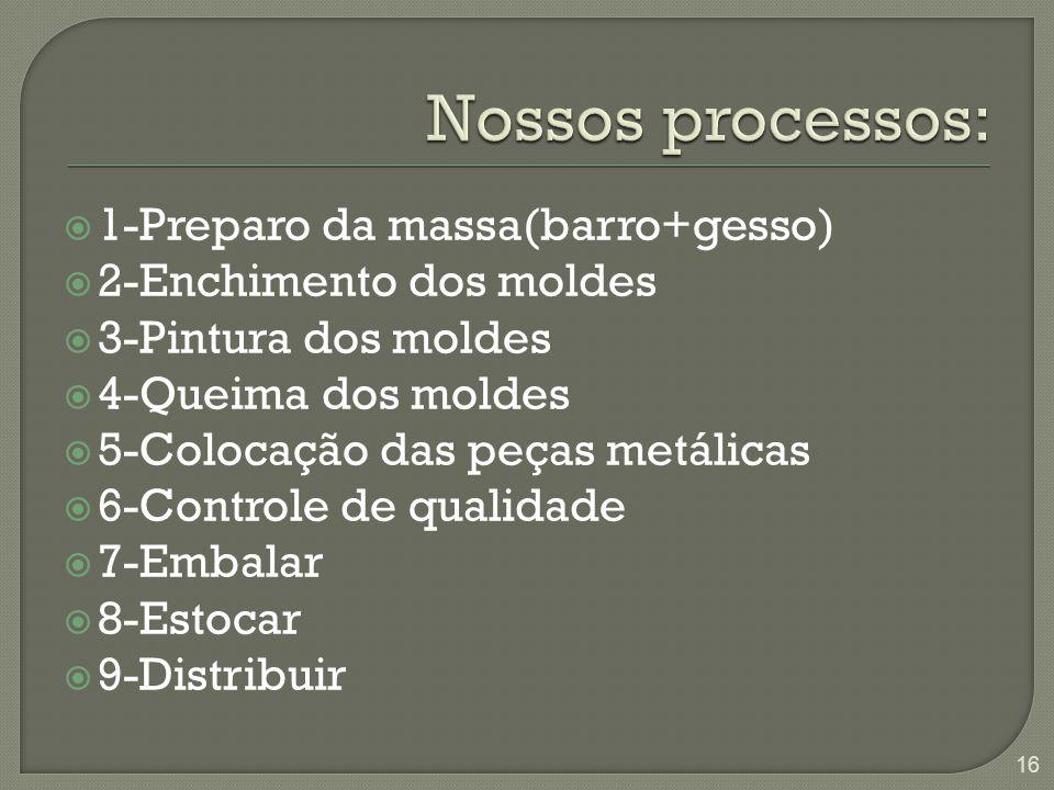  1-Preparo da massa(barro+gesso)  2-Enchimento dos moldes  3-Pintura dos moldes  4-Queima dos moldes  5-Colocação das peças metálicas  6-Control