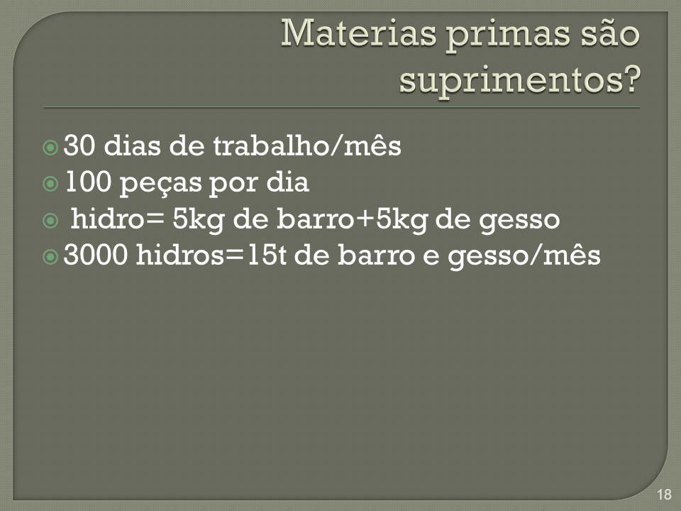  30 dias de trabalho/mês  100 peças por dia  hidro= 5kg de barro+5kg de gesso  3000 hidros=15t de barro e gesso/mês 18