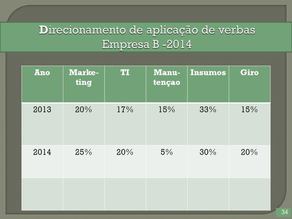 34 AnoMarke- ting TIManu- tençao InsumosGiro 201320%17%15%33%15% 201425%20%5%30%20%