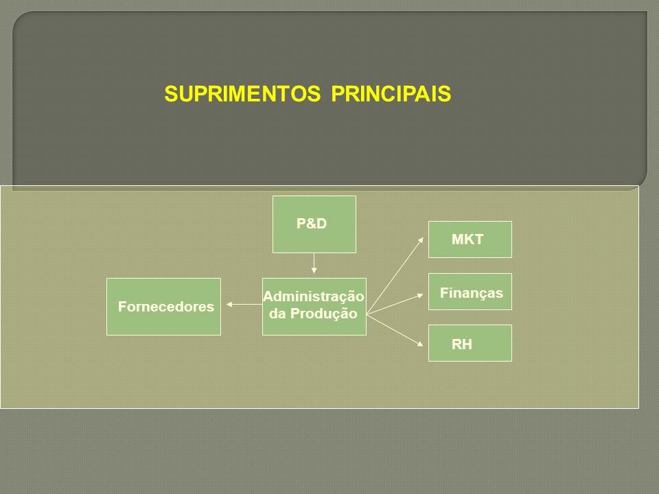 SUPRIMENTOS PRINCIPAIS Fornecedores P&D Administração da Produção MKT Finanças RH