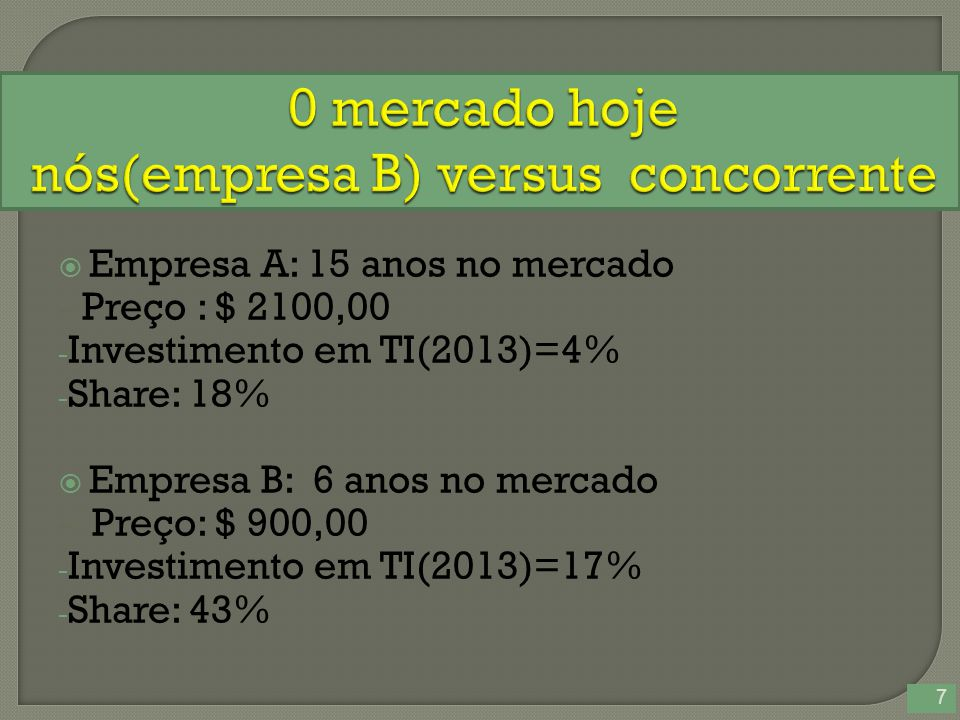  Empresa A: 15 anos no mercado - Preço : $ 2100,00 - Investimento em TI(2013)=4% - Share: 18%  Empresa B: 6 anos no mercado - Preço: $ 900,00 - Investimento em TI(2013)=17% - Share: 43% 7