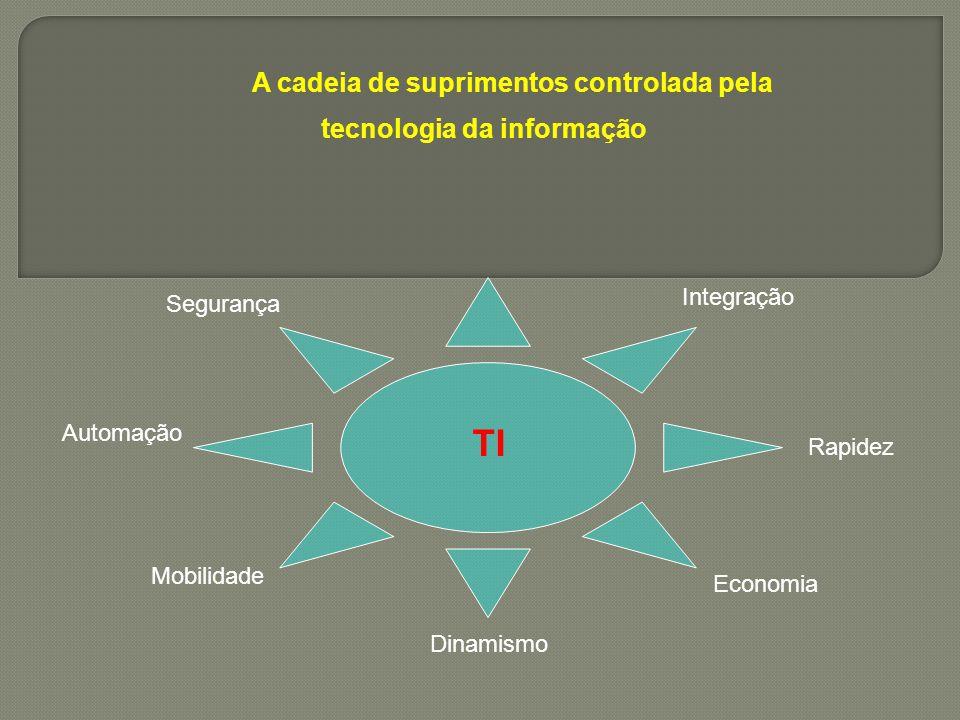 A cadeia de suprimentos controlada pela tecnologia da informação TI Integração Rapidez Economia Dinamismo Mobilidade Automação Segurança