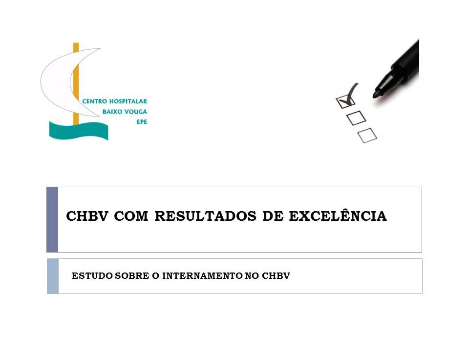 ESTUDO SOBRE O INTERNAMENTO NO CHBV QUALIDADE GLOBAL DO INTERNAMENTO Avaliação da experiência do internamento por serviço