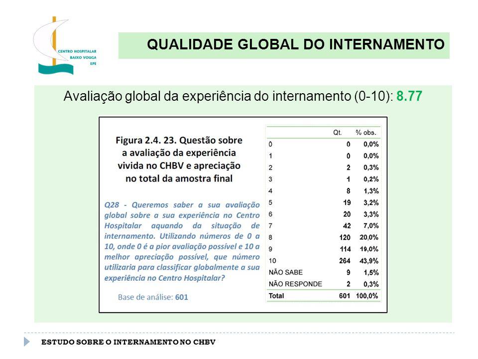 ESTUDO SOBRE O INTERNAMENTO NO CHBV QUALIDADE GLOBAL DO INTERNAMENTO Avaliação global da experiência do internamento (0-10): 8.77