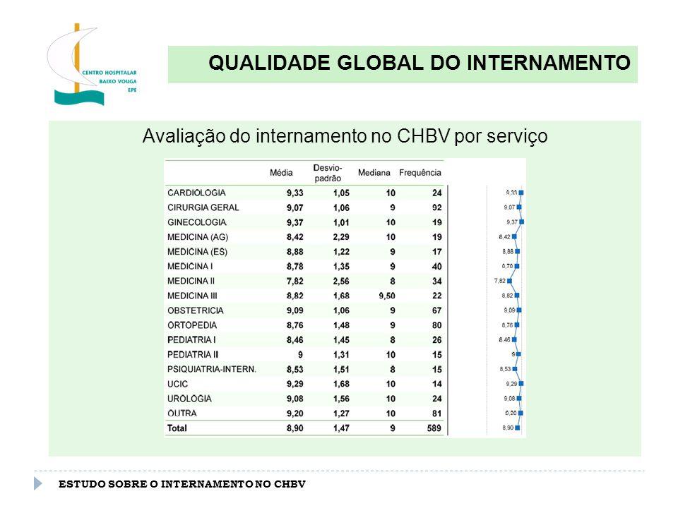 ESTUDO SOBRE O INTERNAMENTO NO CHBV QUALIDADE GLOBAL DO INTERNAMENTO Avaliação do internamento no CHBV por serviço