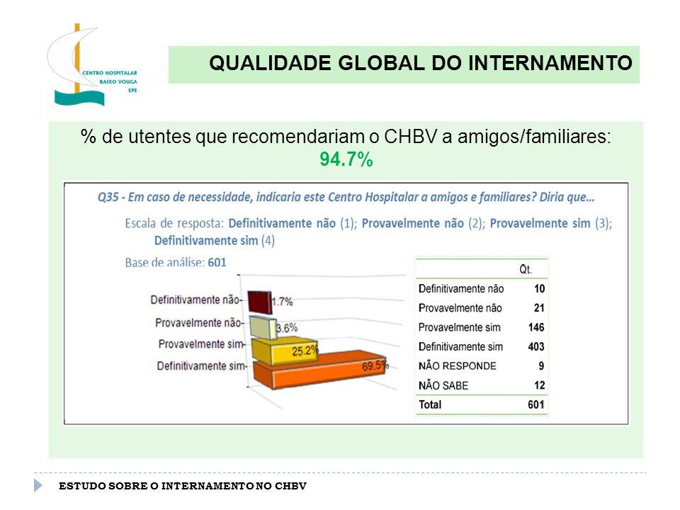 ESTUDO SOBRE O INTERNAMENTO NO CHBV QUALIDADE GLOBAL DO INTERNAMENTO % de utentes que recomendariam o CHBV a amigos/familiares: 94.7%