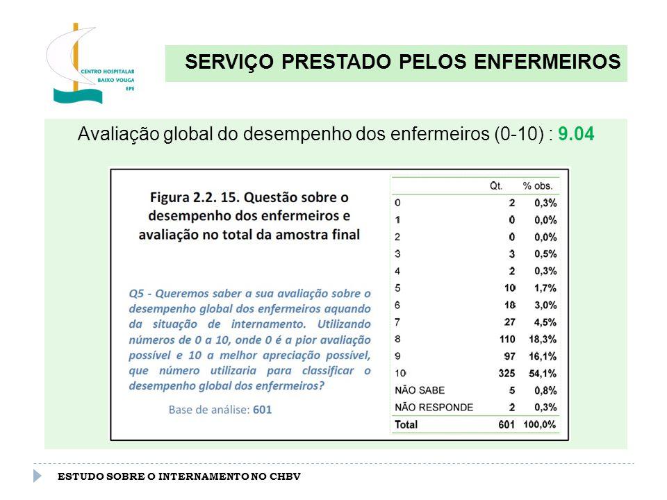ESTUDO SOBRE O INTERNAMENTO NO CHBV SERVIÇO PRESTADO PELOS ENFERMEIROS Avaliação do desempenho dos enfermeiros por serviço