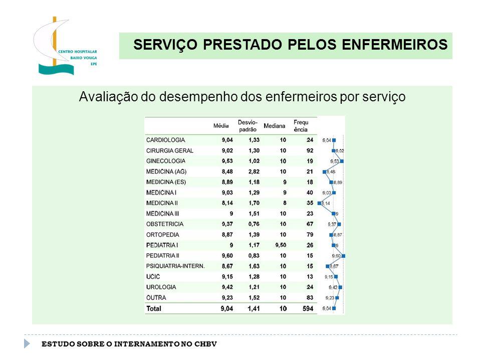 ESTUDO SOBRE O INTERNAMENTO NO CHBV SERVIÇO PRESTADO PELOS MÉDICOS Avaliação global do desempenho dos médicos (0-10) : 9.07