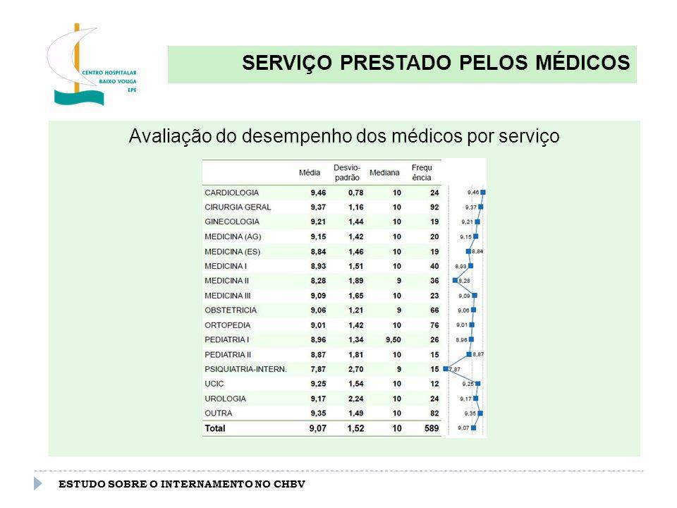 ESTUDO SOBRE O INTERNAMENTO NO CHBV SERVIÇO PRESTADO PELOS AUXILIARES Avaliação global do desempenho dos auxiliares (0-10) : 8.86
