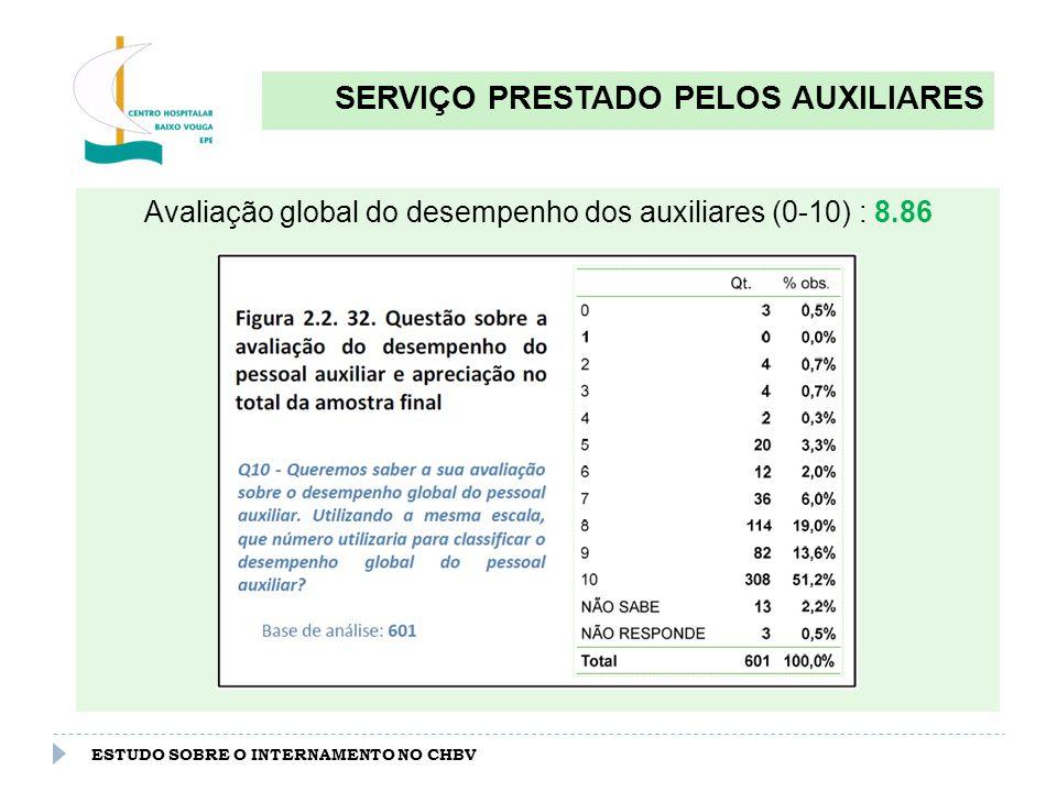 ESTUDO SOBRE O INTERNAMENTO NO CHBV SERVIÇO PRESTADO PELOS AUXILIARES Avaliação do desempenho dos auxiliares por serviço