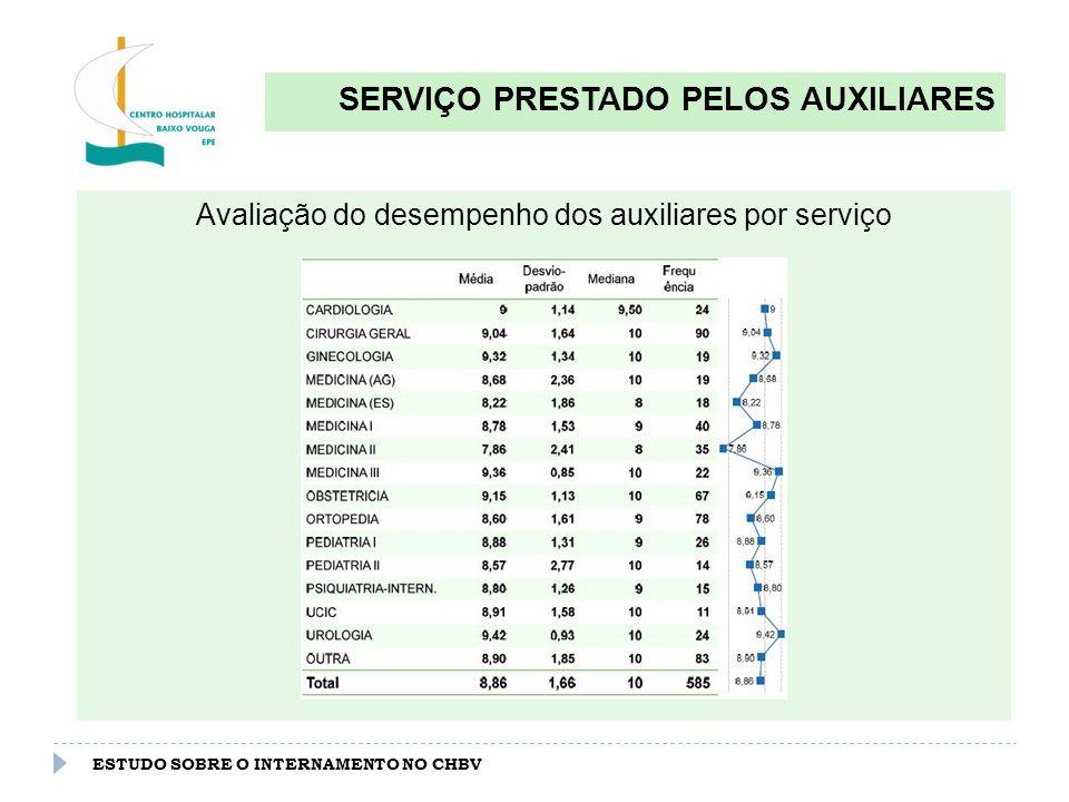 ESTUDO SOBRE O INTERNAMENTO NO CHBV QUALIDADE DO ESPAÇO/AMBIENTE Qualidade global do espaço físico / ambiente hospitalar (0-10): 8.55