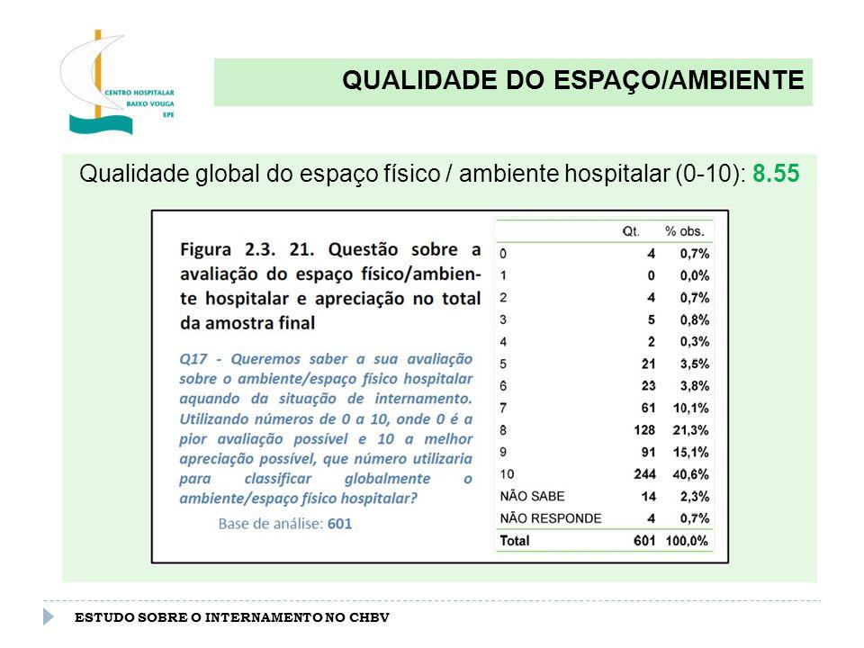 ESTUDO SOBRE O INTERNAMENTO NO CHBV QUALIDADE DO ESPAÇO/AMBIENTE Qualidade do espaço físico / ambiente hospitalar por serviço