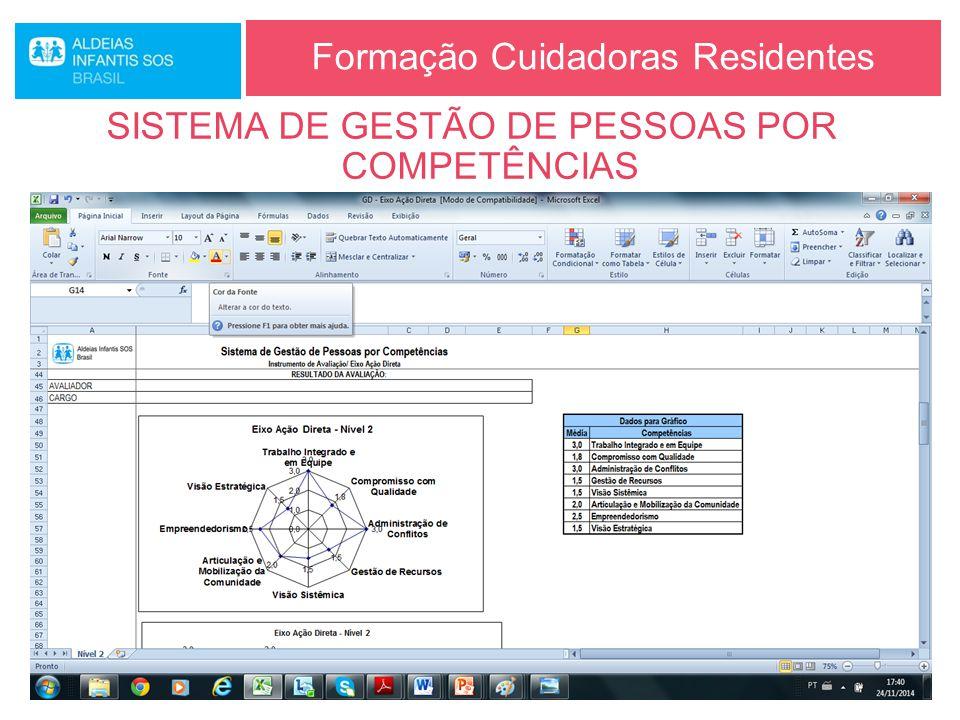 Formação Cuidadoras Residentes SISTEMA DE GESTÃO DE PESSOAS POR COMPETÊNCIAS