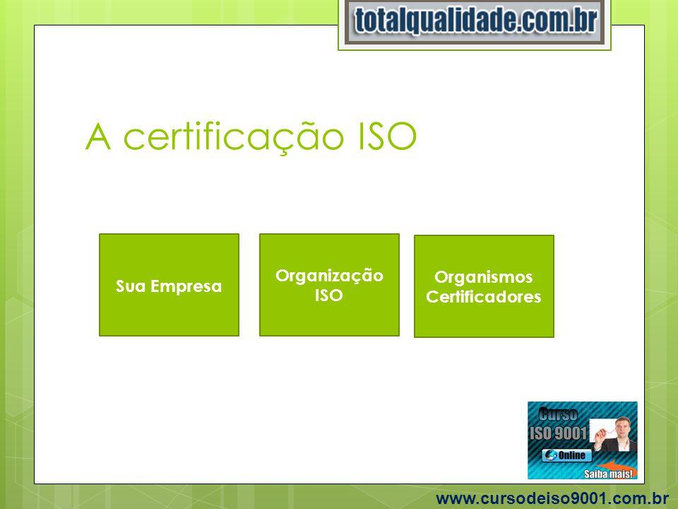 A certificação ISO www.cursodeiso9001.com.br Sua Empresa Organização ISO Organismos Certificadores