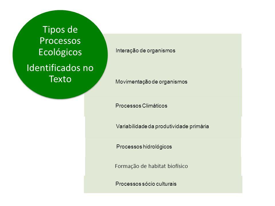 Interação de organismos Movimentação de organismos Processos Climáticos Variabilidade da produtividade primária Processos hidrológicos Formação de habitat biofísico Processos sócio culturais Tipos de Processos Ecológicos Identificados no Texto
