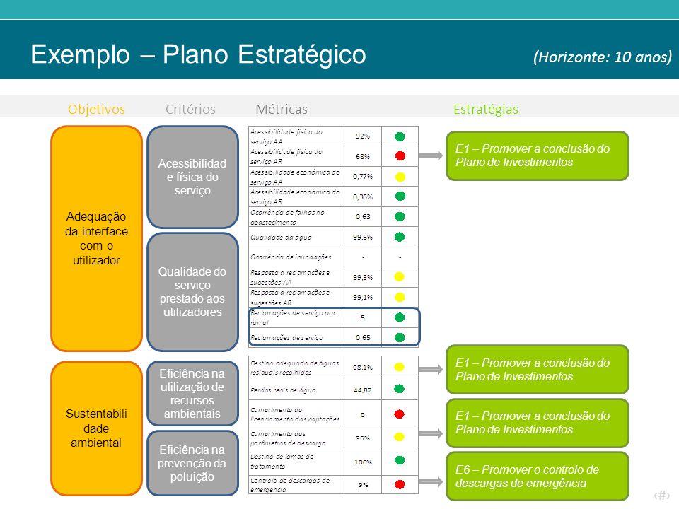 ‹#› Exemplo – Plano Estratégico Acessibilidad e física do serviço Qualidade do serviço prestado aos utilizadores Adequação da interface com o utilizador Sustentabili dade ambiental Eficiência na utilização de recursos ambientais Eficiência na prevenção da poluição E1 – Promover a conclusão do Plano de Investimentos E6 – Promover o controlo de descargas de emergência E1 – Promover a conclusão do Plano de Investimentos (Horizonte: 10 anos) ObjetivosCritériosMétricasEstratégias