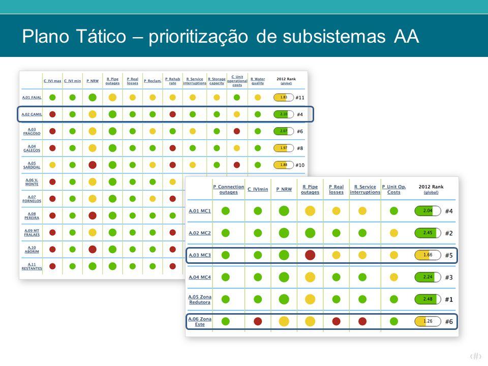 ‹#› Plano Tático – prioritização de subsistemas AA