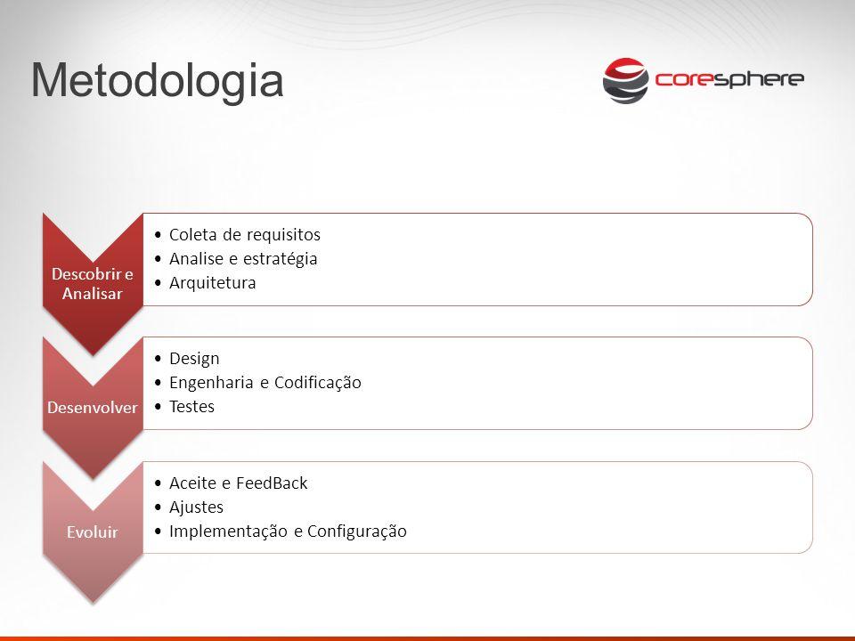 Tecnologia Linguagens server-side: Linguagens client-side: Ambiente (Servidores web): Banco de dados (SGBD): Relacionais