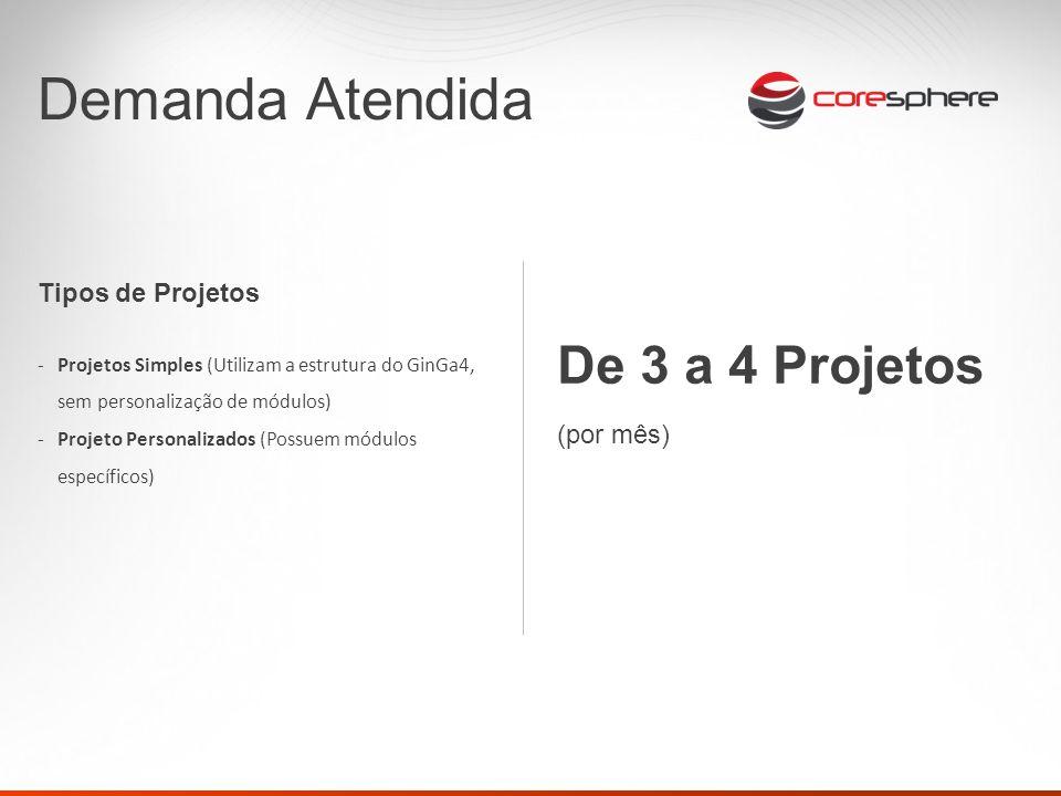 Demanda Atendida Tipos de Projetos -Projetos Simples (Utilizam a estrutura do GinGa4, sem personalização de módulos) -Projeto Personalizados (Possuem módulos específicos) De 3 a 4 Projetos (por mês)