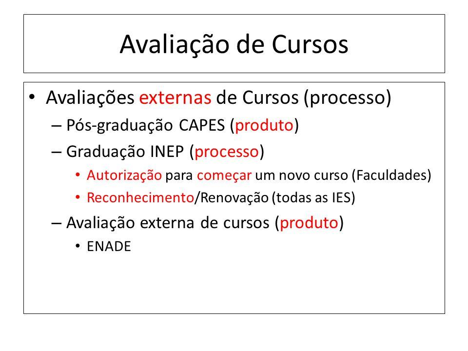 Avaliação de Cursos Avaliações externas de Cursos (processo) – Pós-graduação CAPES (produto) – Graduação INEP (processo) Autorização para começar um novo curso (Faculdades) Reconhecimento/Renovação (todas as IES) – Avaliação externa de cursos (produto) ENADE
