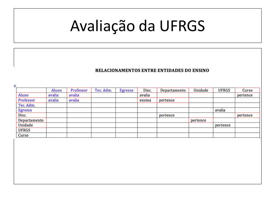 Avaliação da UFRGS