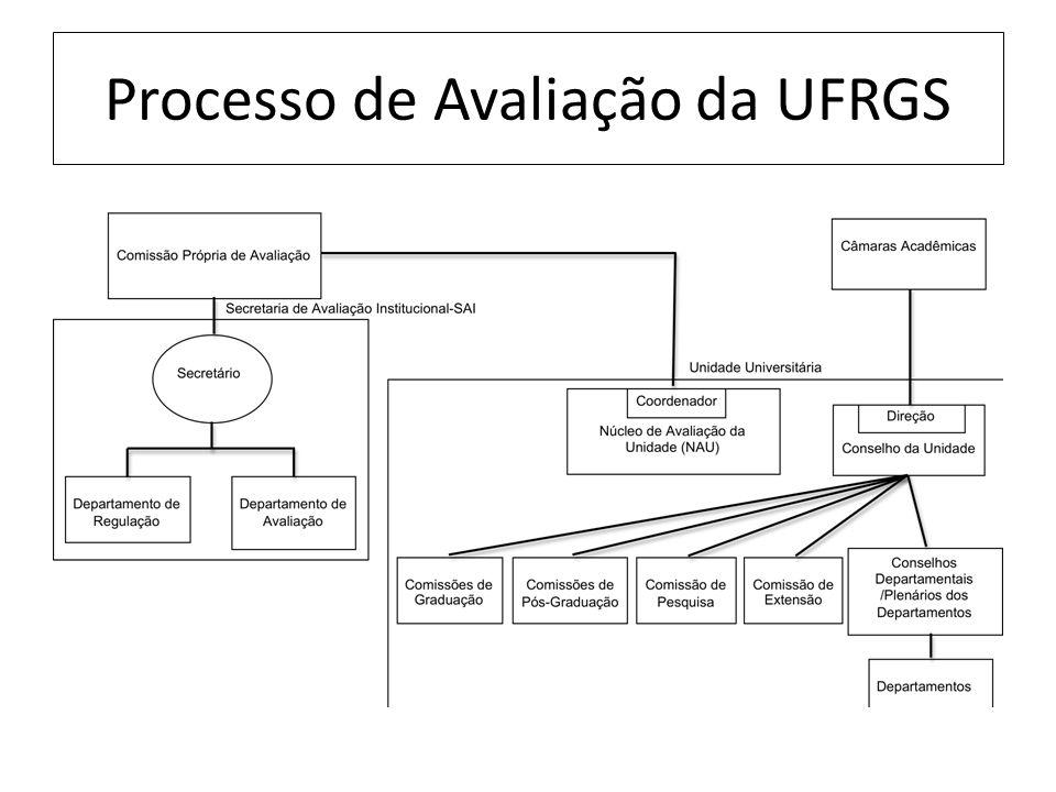 Processo de Avaliação da UFRGS