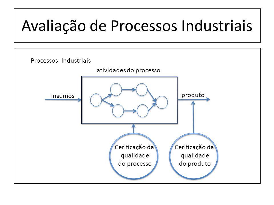 Avaliação de Processos Industriais insumos produto Processos Industriais atividades do processo Cerificação da qualidade do processo Cerificação da qualidade do produto