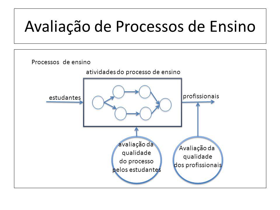 Avaliação de Processos de Ensino estudantes profissionais Processos de ensino atividades do processo de ensino avaliação da qualidade do processo pelos estudantes Avaliação da qualidade dos profissionais