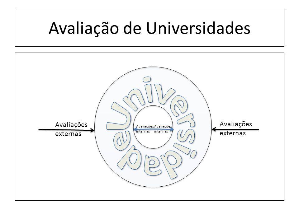 Avaliação de Universidades Avaliações externas Avaliações externas Avaliações internas Avaliações internas