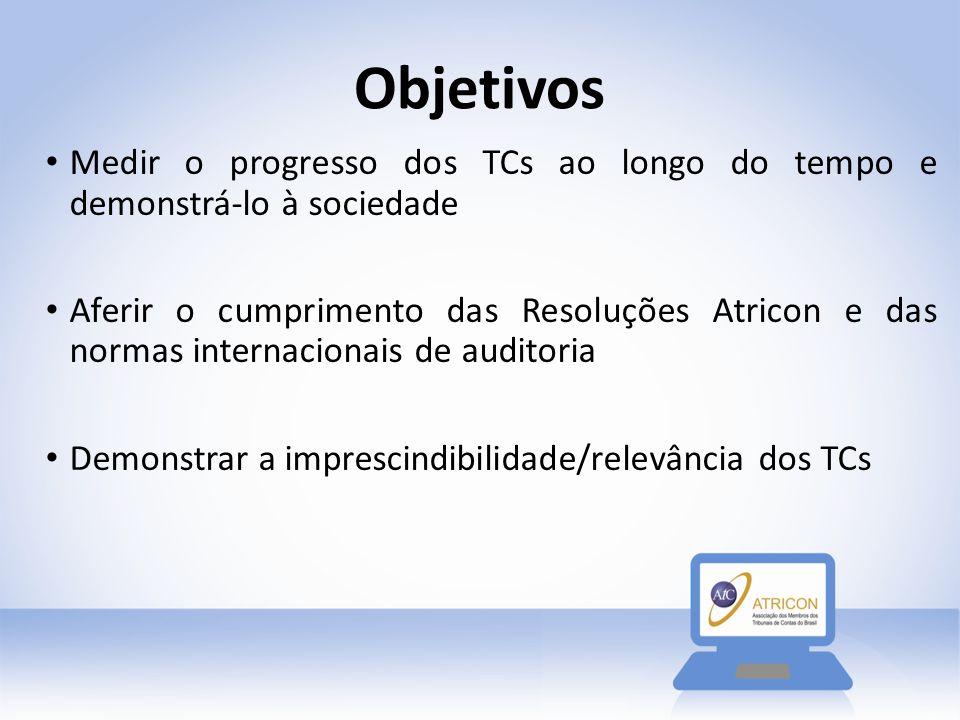 Objetivos Medir o progresso dos TCs ao longo do tempo e demonstrá-lo à sociedade Aferir o cumprimento das Resoluções Atricon e das normas internaciona