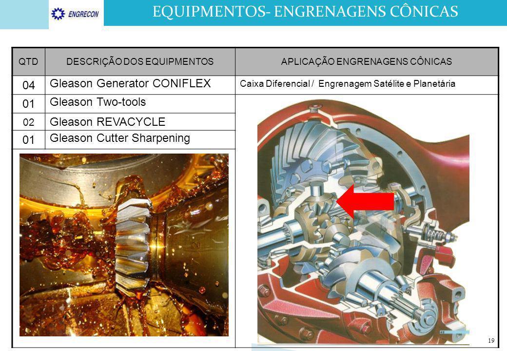 EQUIPMENTOS- ENGRENAGENS CÔNICAS 19 QTDDESCRIÇÃO DOS EQUIPMENTOSAPLICAÇÃO ENGRENAGENS CÔNICAS 04 Gleason Generator CONIFLEX Caixa Diferencial / Engren