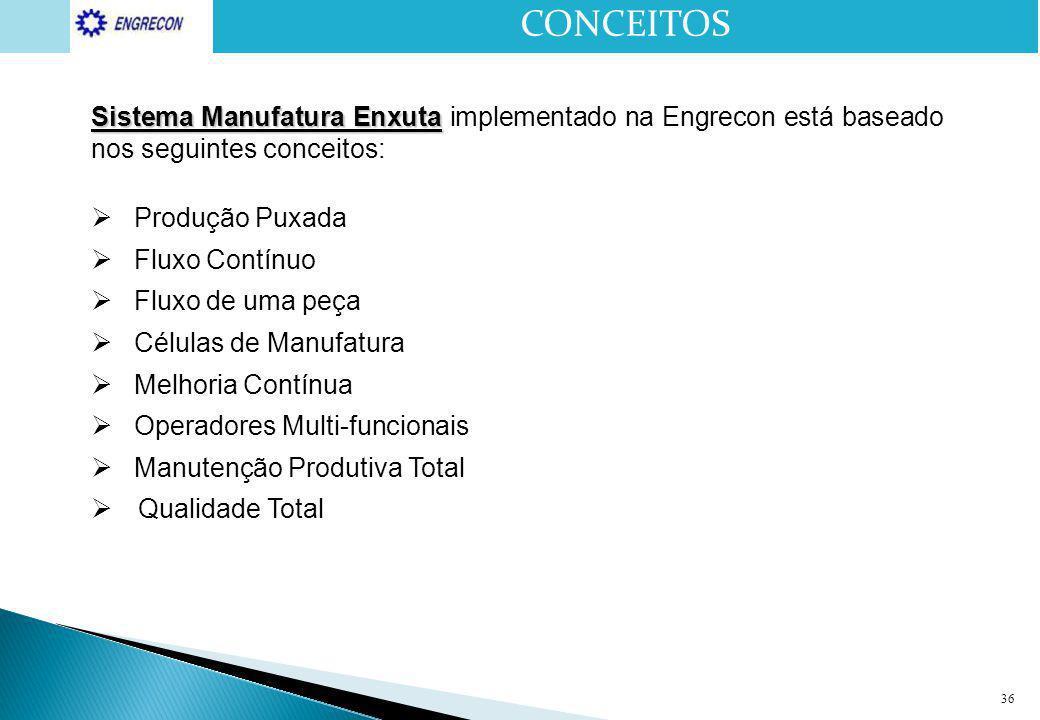 36 Sistema Manufatura Enxuta Sistema Manufatura Enxuta implementado na Engrecon está baseado nos seguintes conceitos:  Produção Puxada  Fluxo Contín
