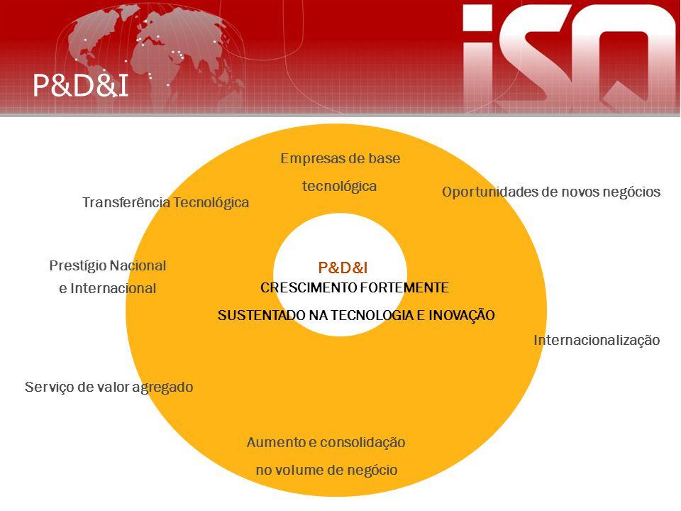 P&D&I Oportunidades de novos negócios Aumento e consolidação no volume de negócio Empresas de base tecnológica Prestígio Nacional e Internacional Serv