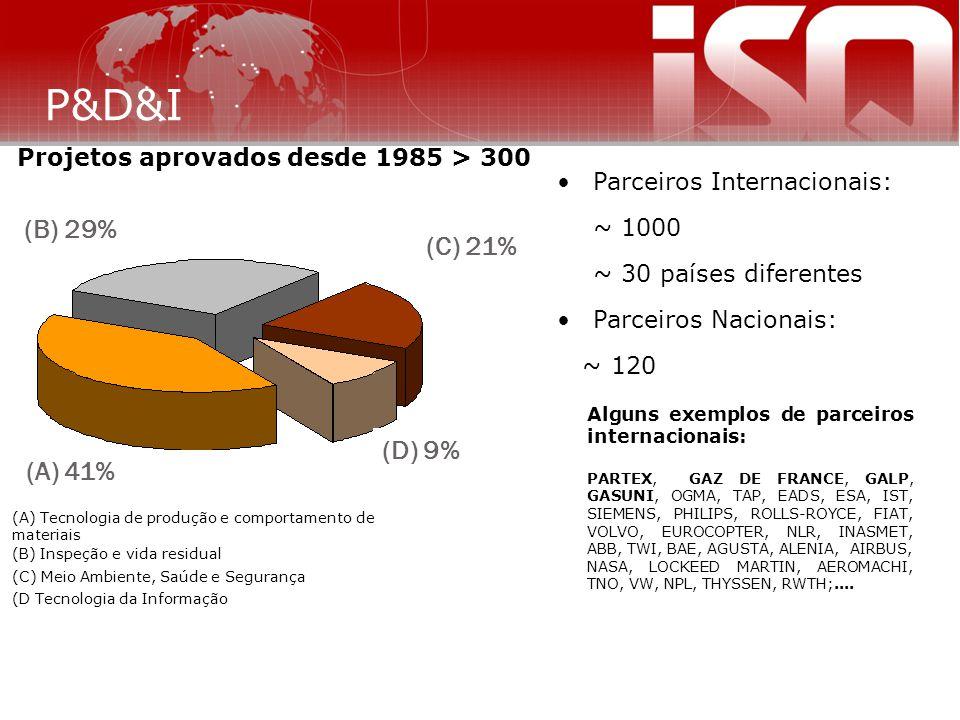 Projetos aprovados desde 1985 > 300 Parceiros Internacionais: ~ 1000 ~ 30 países diferentes Parceiros Nacionais: ~ 120 Alguns exemplos de parceiros in