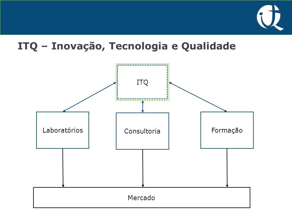 P&D&I ITQ – Inovação, Tecnologia e Qualidade Laboratórios Consultoria Formação ITQ Mercado
