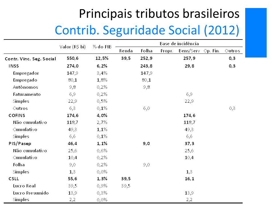 Principais tributos brasileiros Contrib. Seguridade Social (2012)